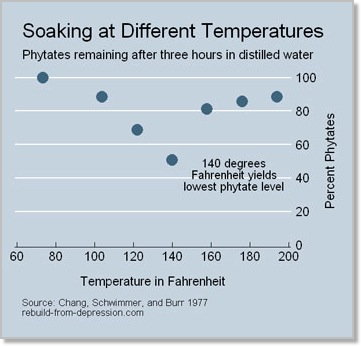 Soaking-temperature.jpg