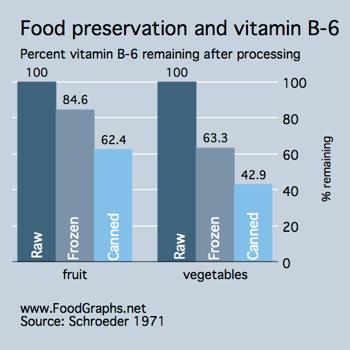 Food-Preservation-B6-2