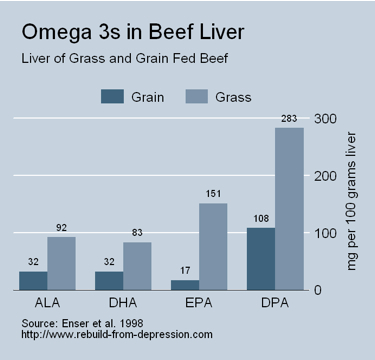Liver-Omegas